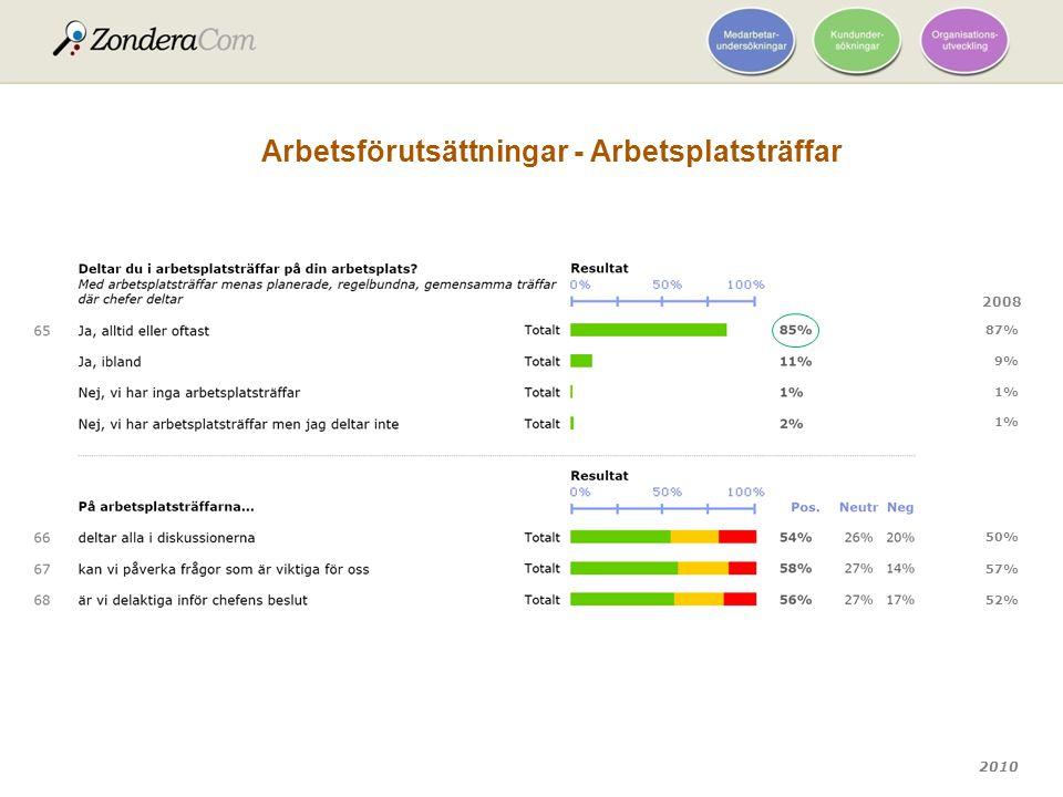 2010 Arbetsförutsättningar - Arbetsplatsträffar 2008 52% 57% 50% 87% 9% 1%