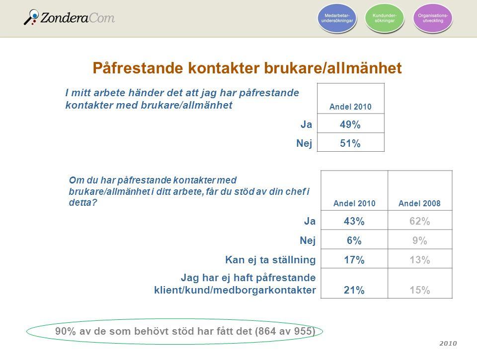 2010 Påfrestande kontakter brukare/allmänhet I mitt arbete händer det att jag har påfrestande kontakter med brukare/allmänhet Andel 2010 Ja49% Nej51%