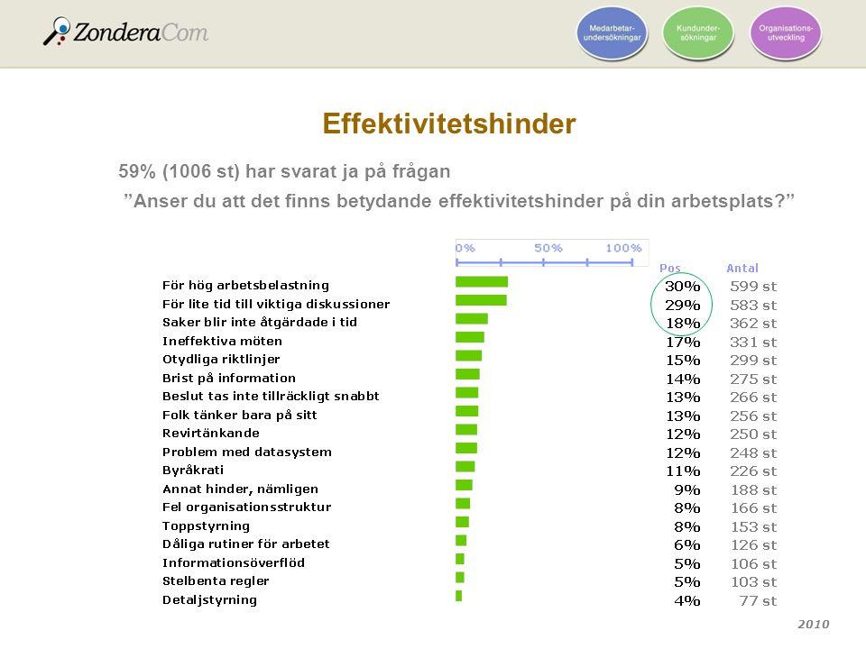 """2010 Effektivitetshinder 59% (1006 st) har svarat ja på frågan """"Anser du att det finns betydande effektivitetshinder på din arbetsplats?"""""""