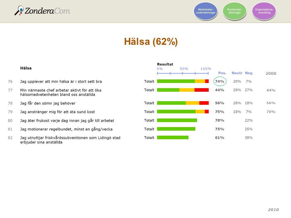 2010 Hälsa (62%) 2008 70% 56% 44%
