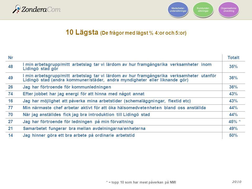 2010 10 Lägsta (De frågor med lägst % 4:or och 5:or) Nr Totalt 48 I min arbetsgrupp/mitt arbetslag tar vi lärdom av hur framgångsrika verksamheter ino