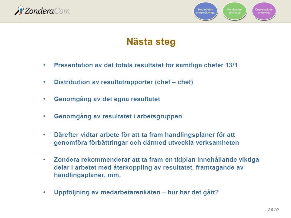2010 Nästa steg Presentation av det totala resultatet för samtliga chefer 13/1 Distribution av resultatrapporter (chef – chef) Genomgång av det egna r