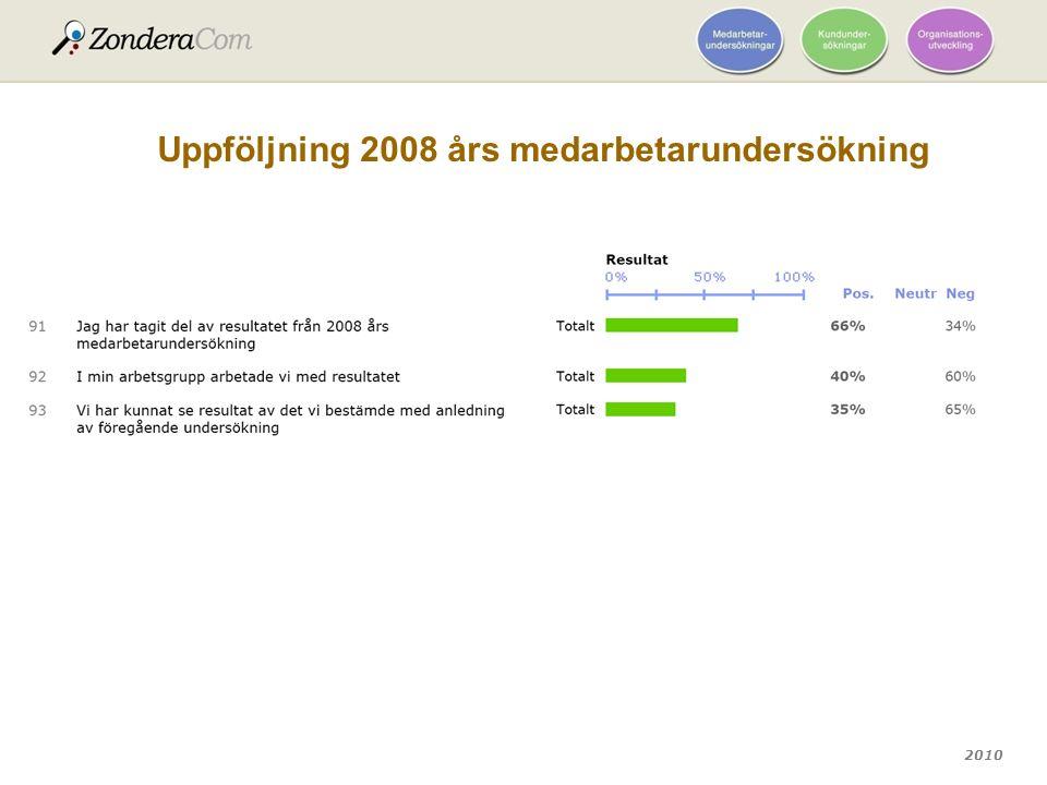 2010 Uppföljning 2008 års medarbetarundersökning