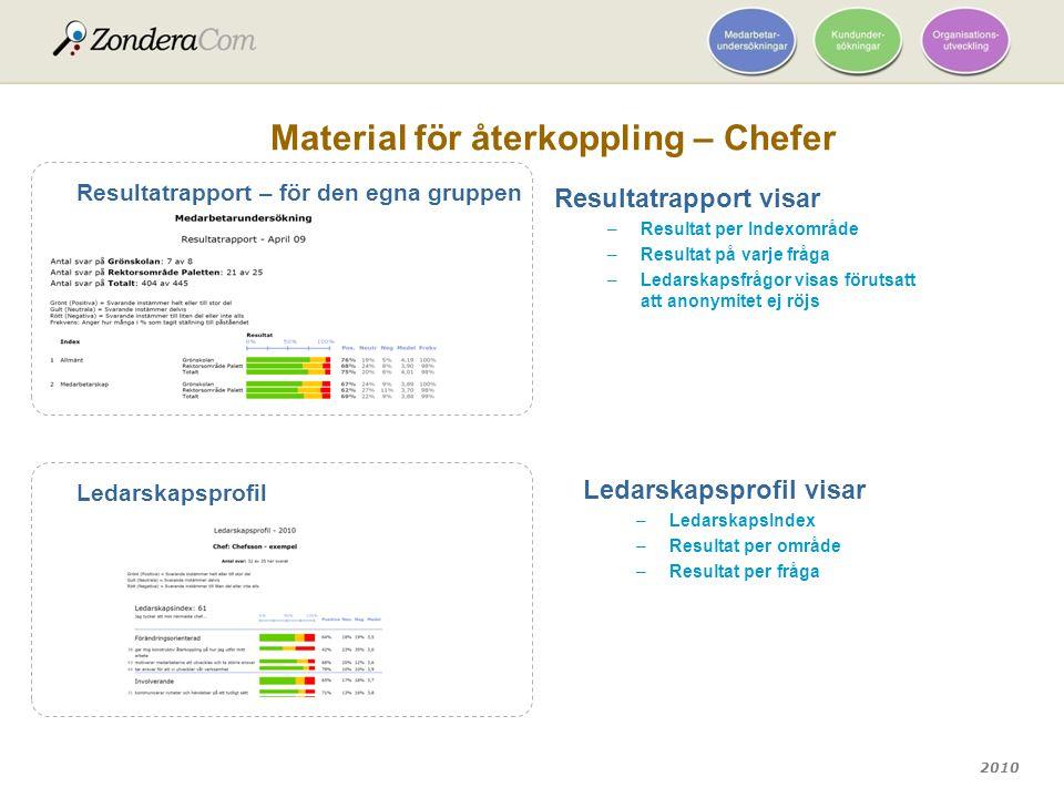 2010 Material för återkoppling – Chefer Resultatrapport – för den egna gruppen Ledarskapsprofil Resultatrapport visar –Resultat per Indexområde –Resul