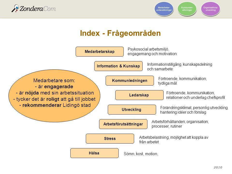 2010 Index - Frågeområden Medarbetarskap Information & Kunskap Kommunledningen Ledarskap Utveckling Arbetsförutsättningar Stress Hälsa Medarbetare som