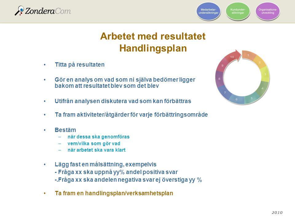 2010 Arbetet med resultatet Handlingsplan Titta på resultaten Gör en analys om vad som ni själva bedömer ligger bakom att resultatet blev som det blev