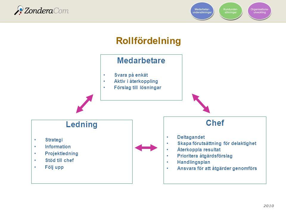 2010 Rollfördelning Ledning Strategi Information Projektledning Stöd till chef Följ upp Chef Deltagandet Skapa förutsättning för delaktighet Återkoppl