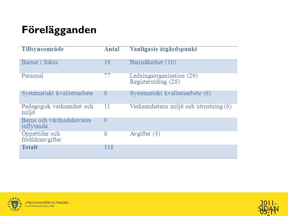 UTBILDNINGSFÖRVALTNINGEN TILLHANDAHÅLLARAVDELNINGEN Anmärkningar 2011- 05-11 SIDAN 6 TillsynsområdeAntalVanligaste åtgärdspunkt Barnet i fokus16Barnsäkerhet (11) Personal27Andelen examinerade förskollärare (14) Systematiskt kvalitetsarbete41Systematiskt kvalitetsarbete (41) Pedagogisk verksamhet och miljö 24Verksamhetens miljö och utrustning (8) Barns och vårdnadshavares inflytande 6Vuxenstyrd verksamhet (4) Öppettider och föräldraavgifter 1Avgifter (1) Totalt115