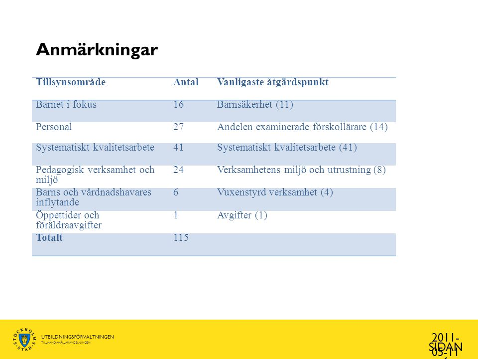 UTBILDNINGSFÖRVALTNINGEN TILLHANDAHÅLLARAVDELNINGEN Avstående från ingripande 2011- 05-11 SIDAN 7 TillsynsområdeAntalVanligaste åtgärdspunkt Barnet i fokus3Barngrupp/Antal barn per vuxen (2) Personal3Ledningsorganisation (1) Systematiskt kvalitetsarbete2Systematiskt kvalitetsarbete (2) Pedagogisk verksamhet och miljö 9Verksamhetens miljö och utrustning (4) Barns och vårdnadshavares inflytande 1Vuxenstyrd verksamhet (1) Öppettider och föräldraavgifter 1Avgifter (1) Totalt19
