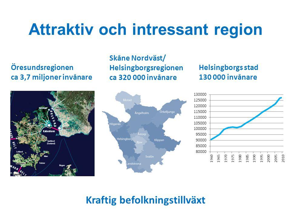 Attraktiv och intressant region Skåne Nordväst/ Helsingborgsregionen ca 320 000 invånare Helsingborgs stad 130 000 invånare Öresundsregionen ca 3,7 mi