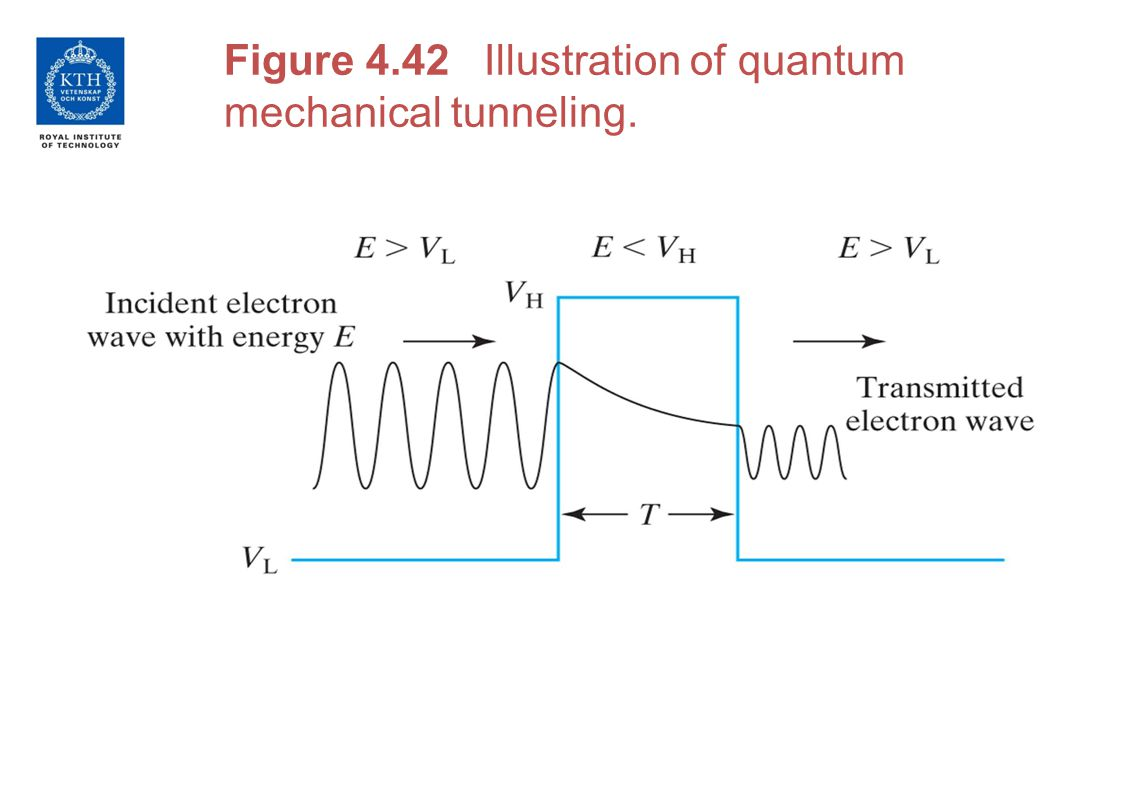Figure 4.42 Illustration of quantum mechanical tunneling.