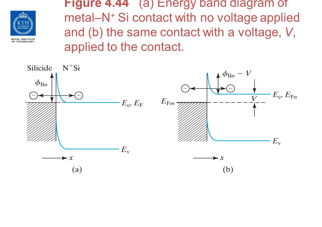 Figure 4.44 (a) Energy band diagram of metal–N + Si contact with no voltage applied and (b) the same contact with a voltage, V, applied to the contact.