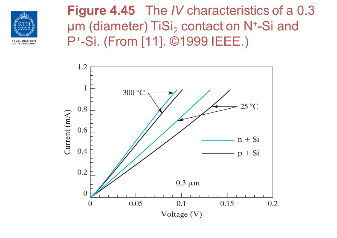 Figure 4.45 The IV characteristics of a 0.3 µm (diameter) TiSi 2 contact on N + -Si and P + -Si. (From [11]. ©1999 IEEE.)