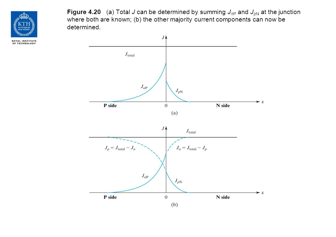 Figure 4.20 (a) Total J can be determined by summing J nP and J pN at the junction where both are known; (b) the other majority current components can