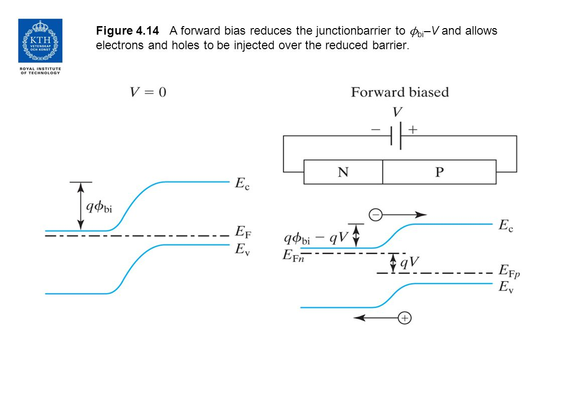 Figure 4.14 A forward bias reduces the junctionbarrier to ϕ bi –V and allows electrons and holes to be injected over the reduced barrier.