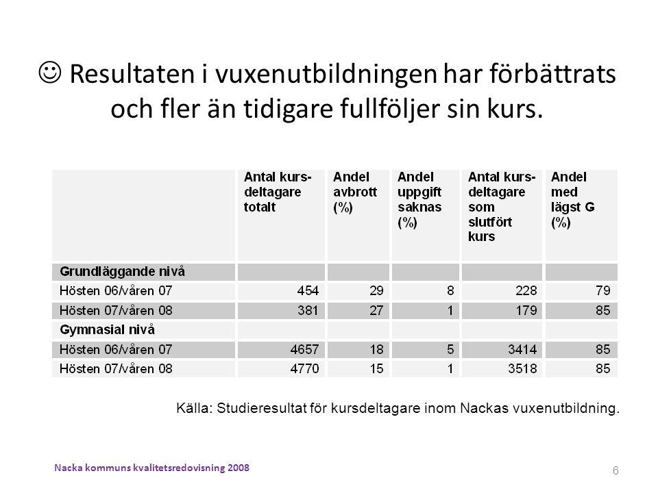 Källa: Studieresultat för kursdeltagare inom Nackas vuxenutbildning.