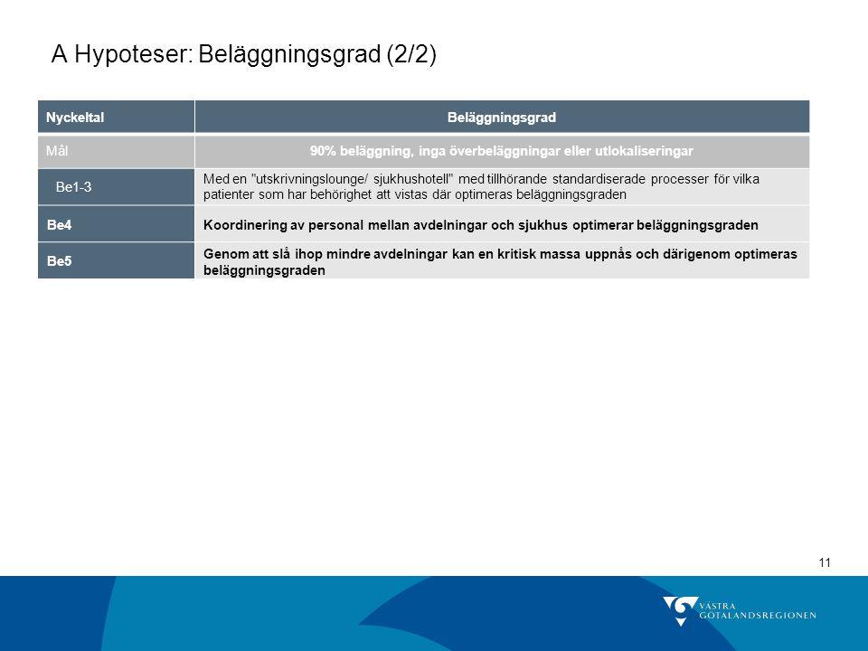 11 A Hypoteser: Beläggningsgrad (2/2) NyckeltalBeläggningsgrad Mål90% beläggning, inga överbeläggningar eller utlokaliseringar Be1-3 Med en
