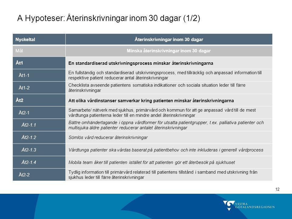 12 A Hypoteser: Återinskrivningar inom 30 dagar (1/2) NyckeltalÅterinskrivningar inom 30 dagar MålMinska återinskrivningar inom 30 dagar Åt1En standar