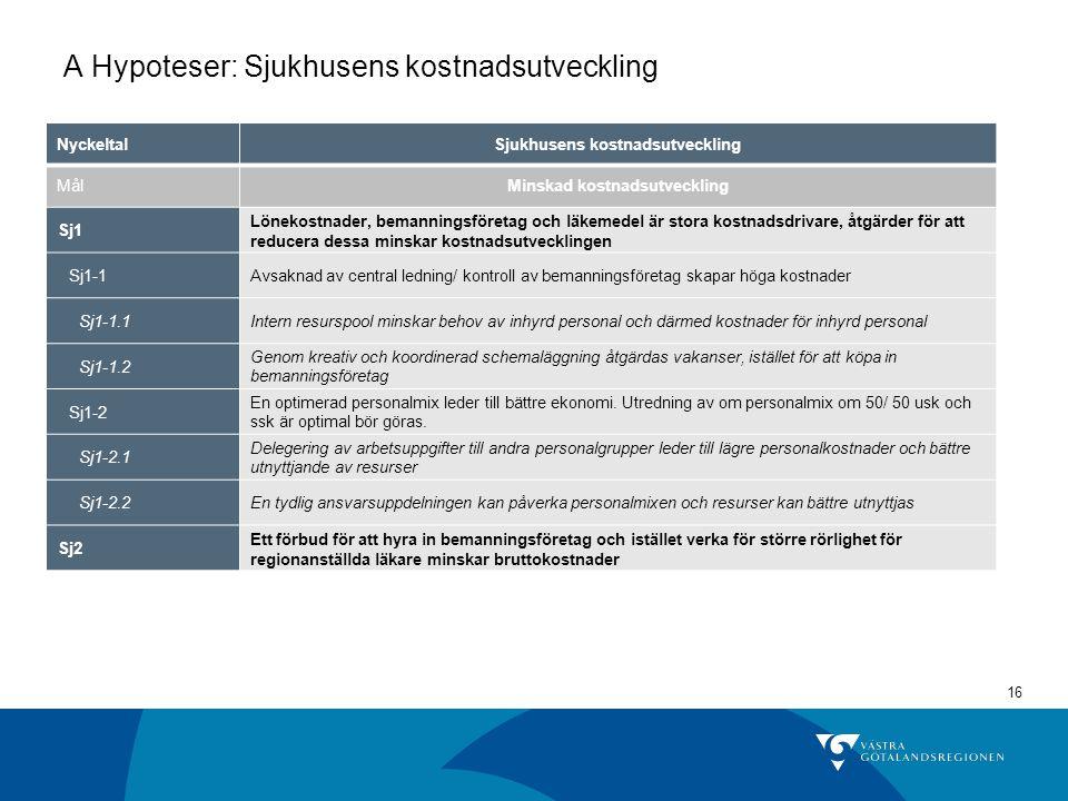 16 A Hypoteser: Sjukhusens kostnadsutveckling NyckeltalSjukhusens kostnadsutveckling MålMinskad kostnadsutveckling Sj1 Lönekostnader, bemanningsföreta