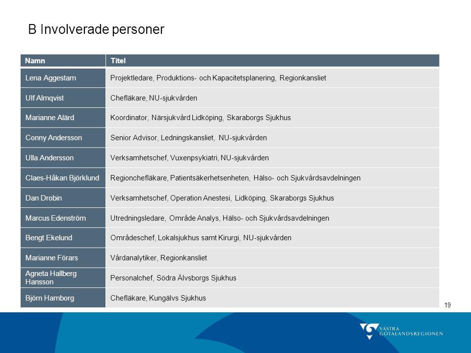 19 B Involverade personer NamnTitel Lena AggestamProjektledare, Produktions- och Kapacitetsplanering, Regionkansliet Ulf AlmqvistChefläkare, NU-sjukvå
