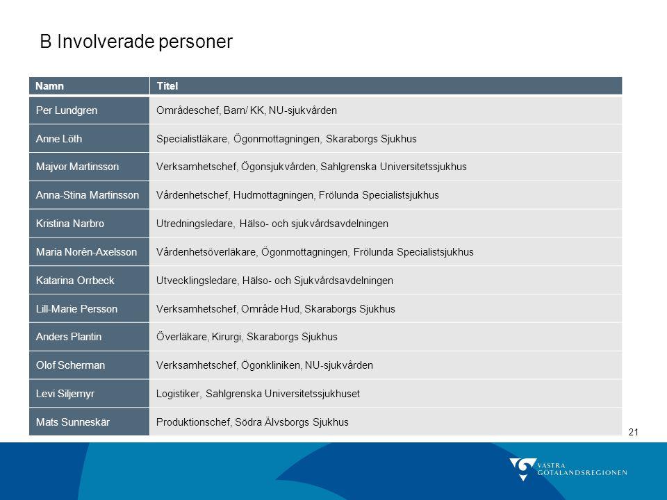 21 B Involverade personer NamnTitel Per LundgrenOmrådeschef, Barn/ KK, NU-sjukvården Anne LöthSpecialistläkare, Ögonmottagningen, Skaraborgs Sjukhus M