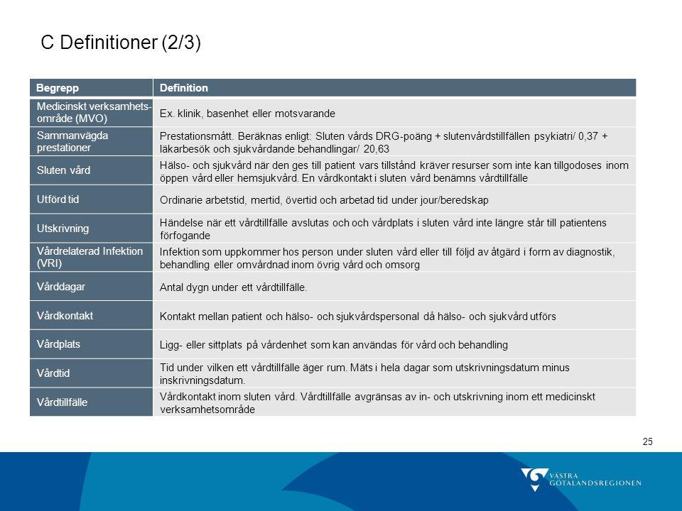 25 C Definitioner (2/3) BegreppDefinition Medicinskt verksamhets- område (MVO) Ex. klinik, basenhet eller motsvarande Sammanvägda prestationer Prestat