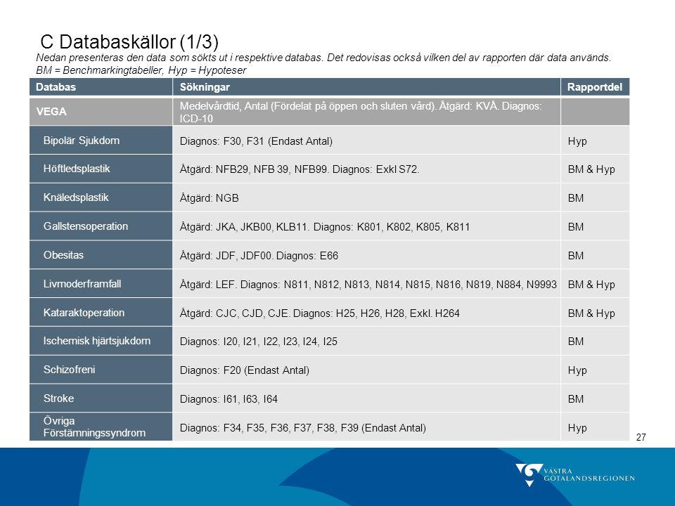 27 C Databaskällor (1/3) DatabasSökningarRapportdel VEGA Medelvårdtid, Antal (Fördelat på öppen och sluten vård). Åtgärd: KVÅ. Diagnos: ICD-10 Bipolär
