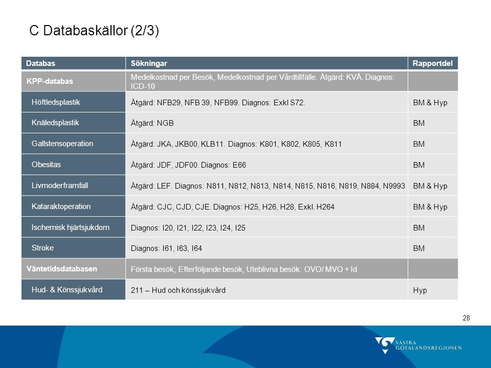 28 C Databaskällor (2/3) DatabasSökningarRapportdel KPP-databas Medelkostnad per Besök, Medelkostnad per Vårdtillfälle. Åtgärd: KVÅ. Diagnos: ICD-10 H