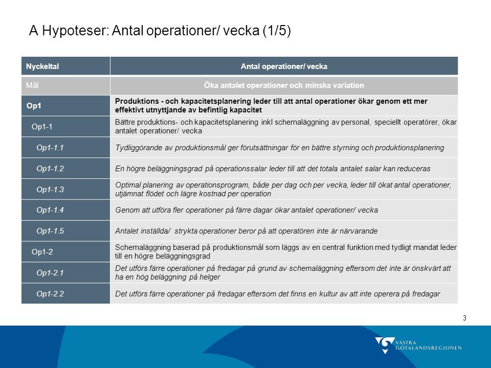 3 A Hypoteser: Antal operationer/ vecka (1/5) NyckeltalAntal operationer/ vecka MålÖka antalet operationer och minska variation Op1 Produktions - och