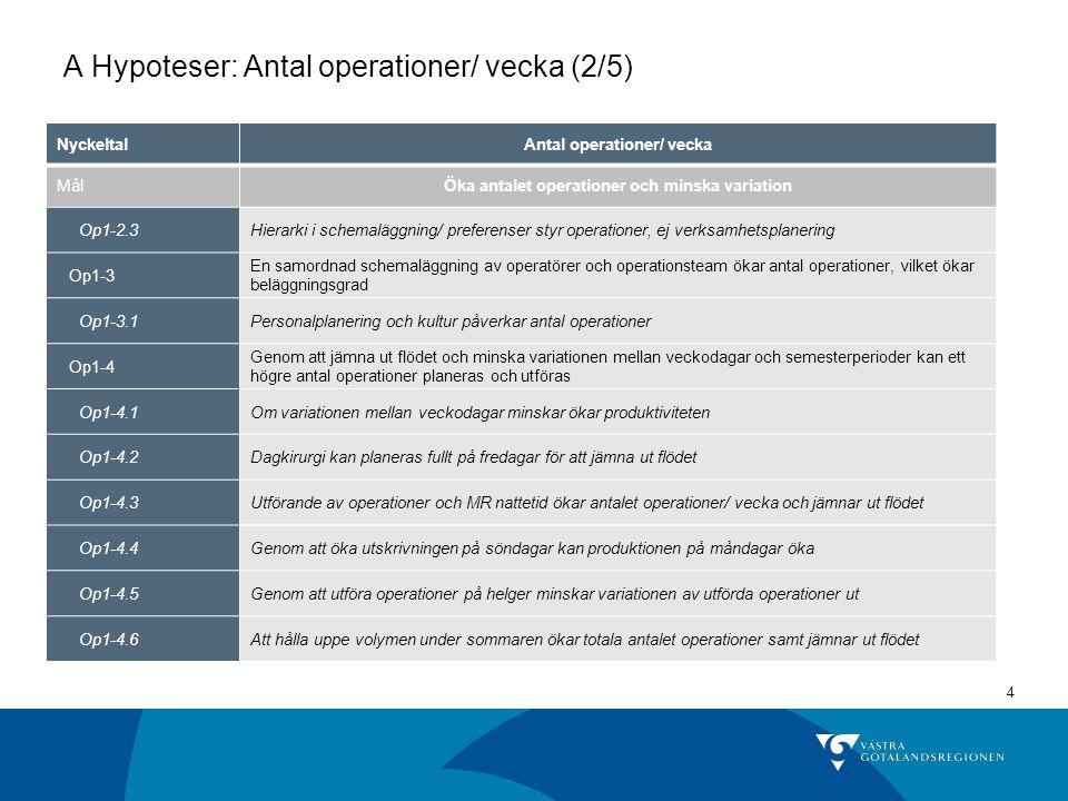 4 A Hypoteser: Antal operationer/ vecka (2/5) NyckeltalAntal operationer/ vecka MålÖka antalet operationer och minska variation Op1-2.3Hierarki i sche