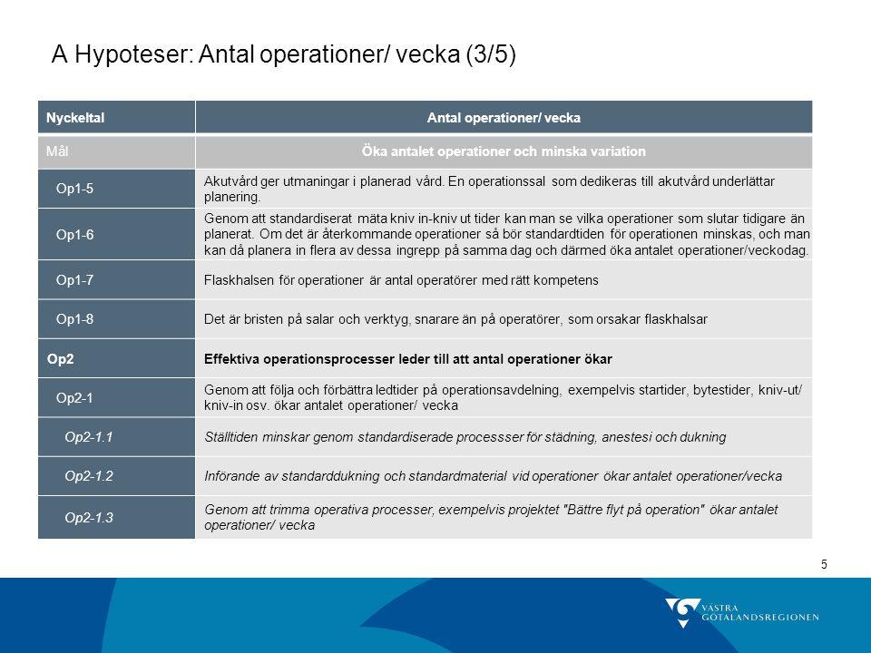 5 A Hypoteser: Antal operationer/ vecka (3/5) NyckeltalAntal operationer/ vecka MålÖka antalet operationer och minska variation Op1-5 Akutvård ger utm