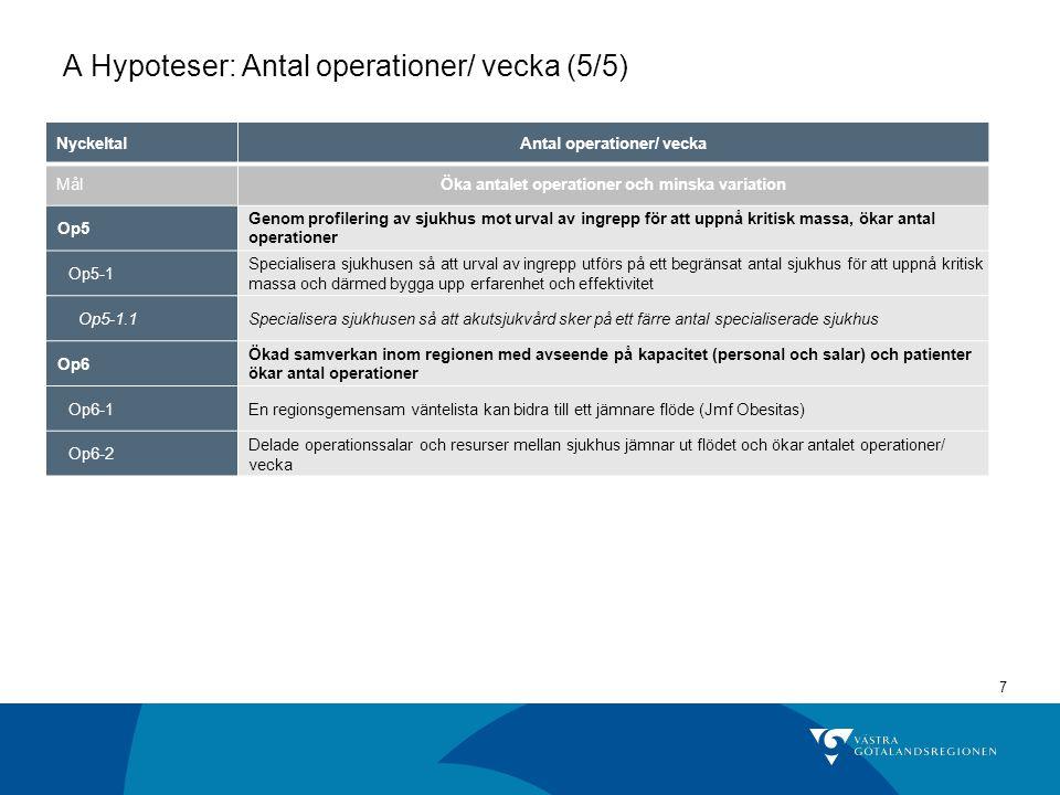 7 NyckeltalAntal operationer/ vecka MålÖka antalet operationer och minska variation Op5 Genom profilering av sjukhus mot urval av ingrepp för att uppn