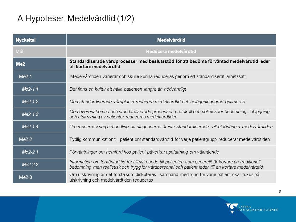 8 A Hypoteser: Medelvårdtid (1/2) NyckeltalMedelvårdtid MålReducera medelvårdtid Me2 Standardiserade vårdprocesser med beslutsstöd för att bedöma förv