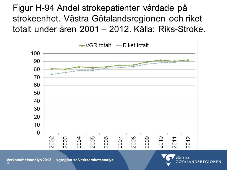 Figur H-94 Andel strokepatienter vårdade på strokeenhet. Västra Götalandsregionen och riket totalt under åren 2001 – 2012. Källa: Riks-Stroke. Verksam
