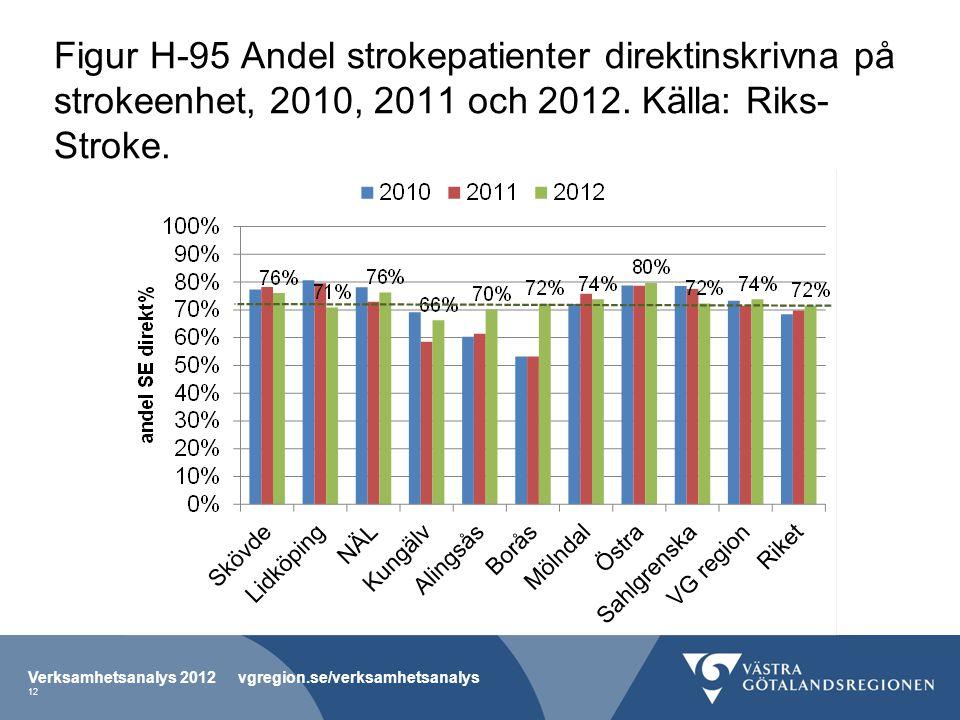 Figur H-95 Andel strokepatienter direktinskrivna på strokeenhet, 2010, 2011 och 2012. Källa: Riks- Stroke. Verksamhetsanalys 2012 vgregion.se/verksamh