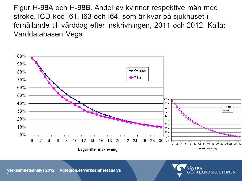 Figur H-98A och H-98B. Andel av kvinnor respektive män med stroke, ICD-kod I61, I63 och I64, som är kvar på sjukhuset i förhållande till vårddag efter