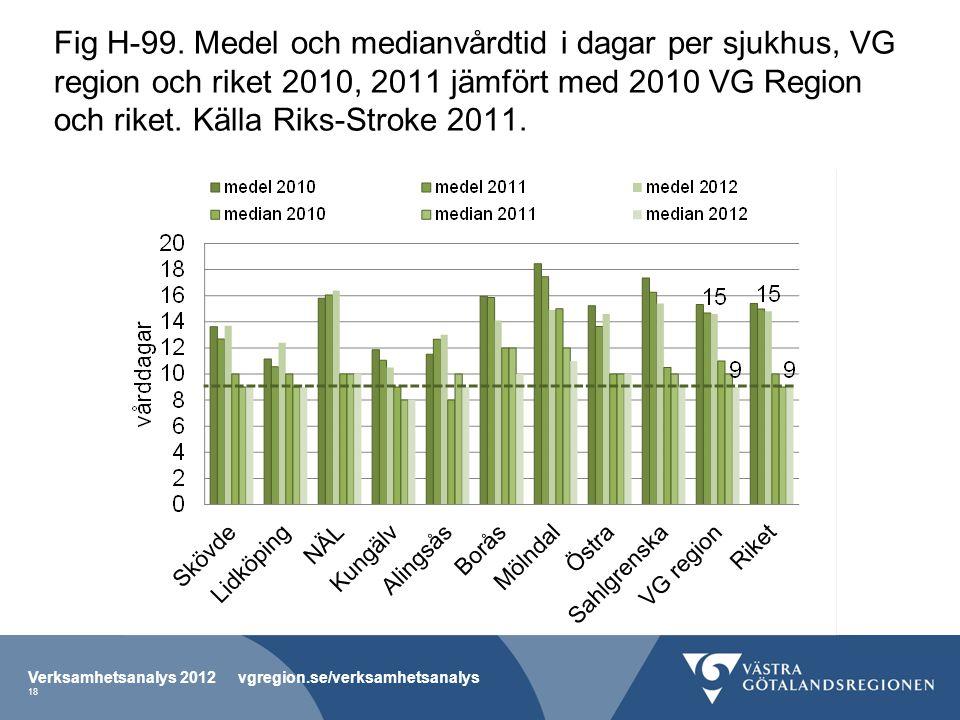 Fig H-99. Medel och medianvårdtid i dagar per sjukhus, VG region och riket 2010, 2011 jämfört med 2010 VG Region och riket. Källa Riks-Stroke 2011. Ve