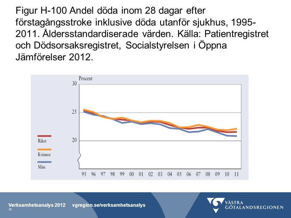 Figur H-100 Andel döda inom 28 dagar efter förstagångsstroke inklusive döda utanför sjukhus, 1995- 2011. Åldersstandardiserade värden. Källa: Patientr