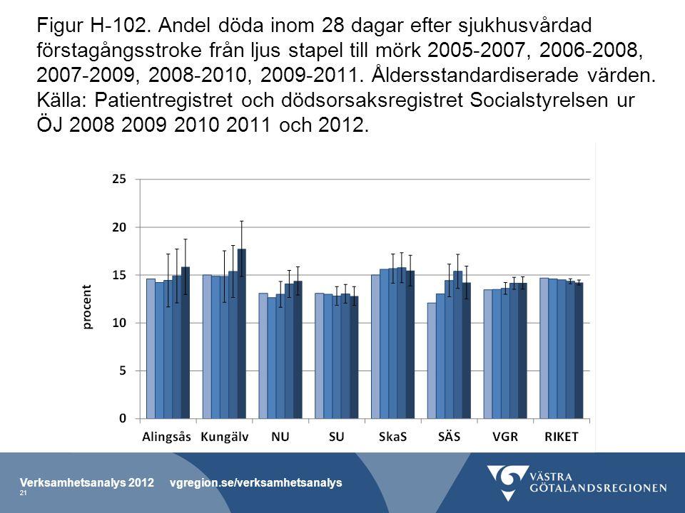 Figur H-102. Andel döda inom 28 dagar efter sjukhusvårdad förstagångsstroke från ljus stapel till mörk 2005-2007, 2006-2008, 2007-2009, 2008-2010, 200