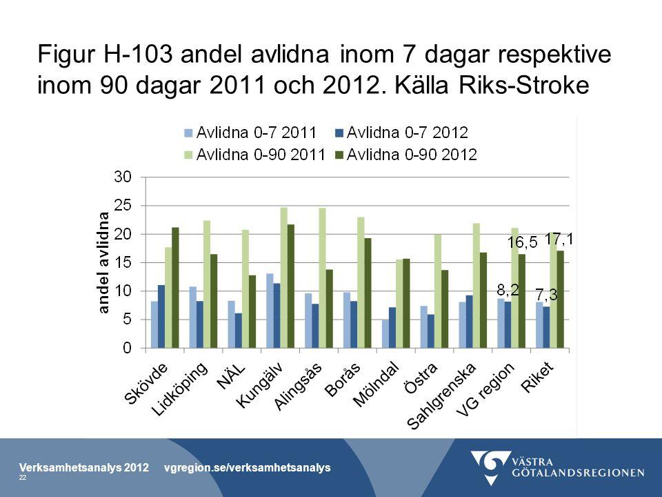 Figur H-103 andel avlidna inom 7 dagar respektive inom 90 dagar 2011 och 2012. Källa Riks-Stroke Verksamhetsanalys 2012 vgregion.se/verksamhetsanalys
