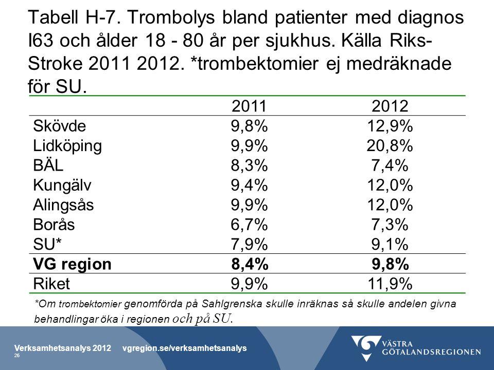 Tabell H-7. Trombolys bland patienter med diagnos I63 och ålder 18 - 80 år per sjukhus. Källa Riks- Stroke 2011 2012. *trombektomier ej medräknade för