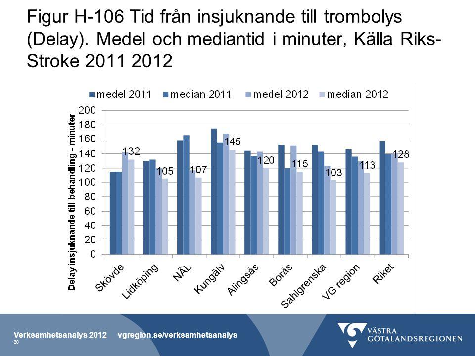 Figur H-106 Tid från insjuknande till trombolys (Delay). Medel och mediantid i minuter, Källa Riks- Stroke 2011 2012 Verksamhetsanalys 2012 vgregion.s