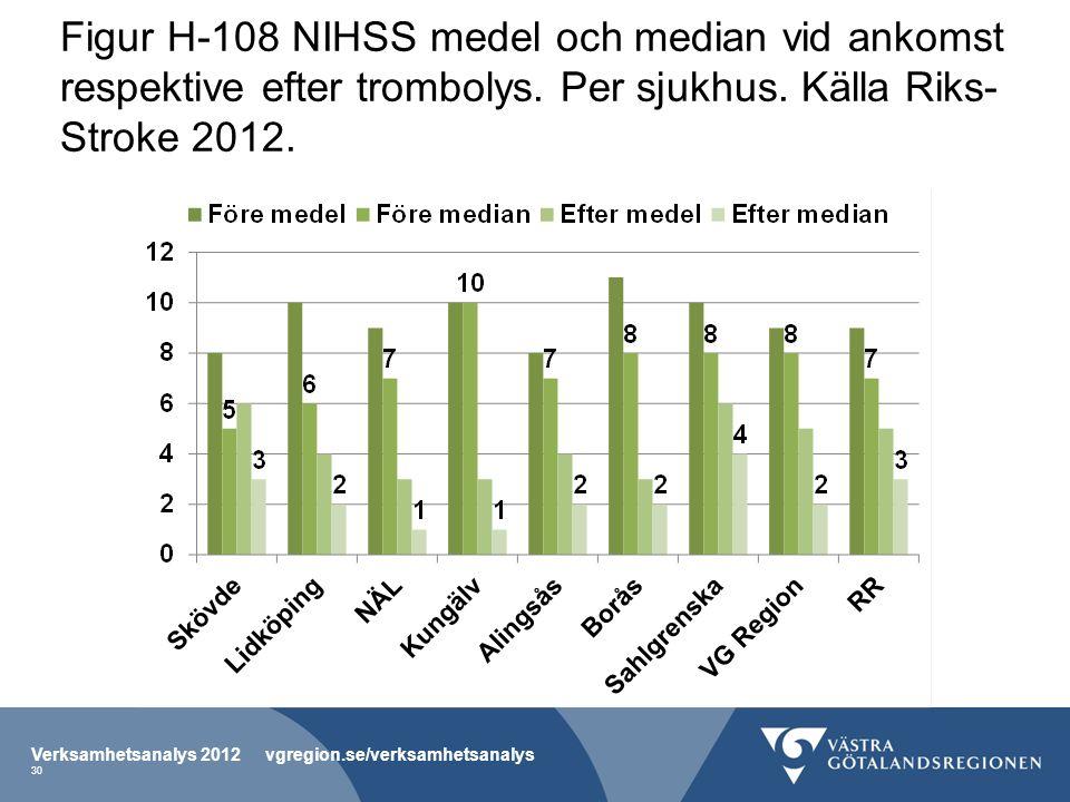 Figur H-108 NIHSS medel och median vid ankomst respektive efter trombolys. Per sjukhus. Källa Riks- Stroke 2012. Verksamhetsanalys 2012 vgregion.se/ve