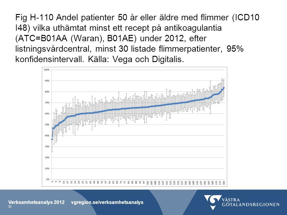 Fig H-110 Andel patienter 50 år eller äldre med flimmer (ICD10 I48) vilka uthämtat minst ett recept på antikoagulantia (ATC=B01AA (Waran), B01AE) unde