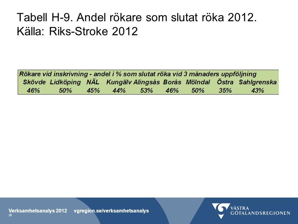 Tabell H-9. Andel rökare som slutat röka 2012. Källa: Riks-Stroke 2012 Verksamhetsanalys 2012 vgregion.se/verksamhetsanalys 35