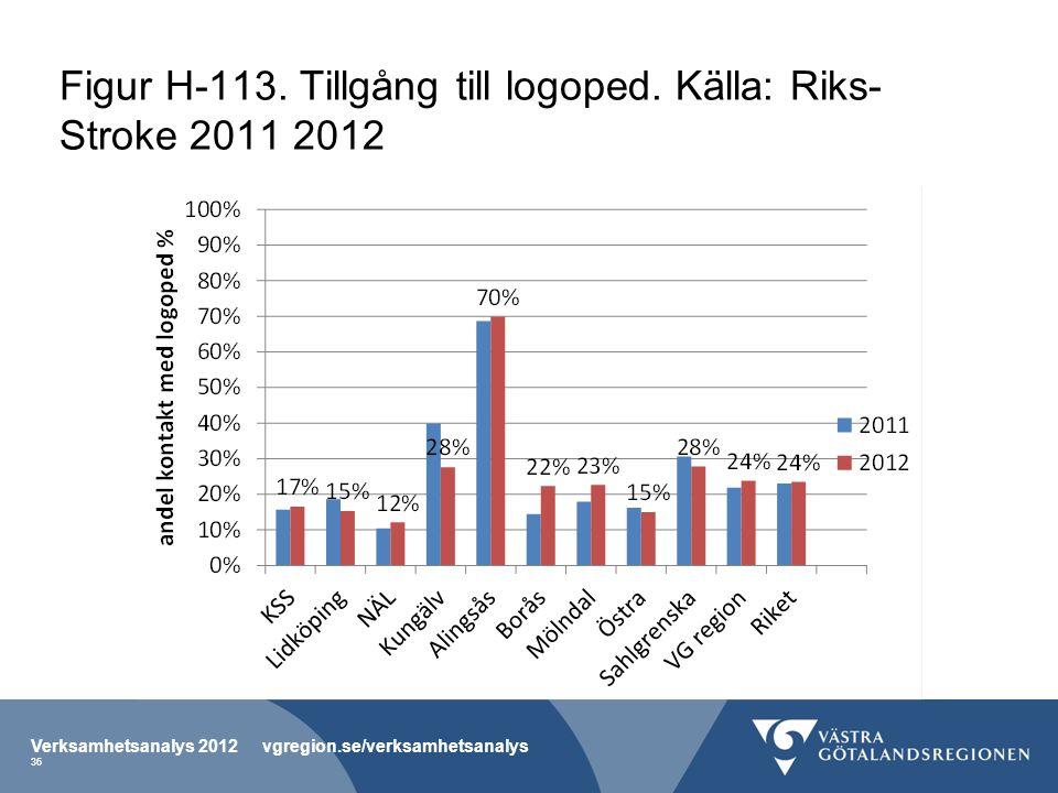 Figur H-113. Tillgång till logoped. Källa: Riks- Stroke 2011 2012 Verksamhetsanalys 2012 vgregion.se/verksamhetsanalys 36