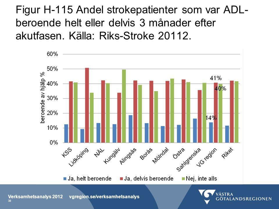 Figur H-115 Andel strokepatienter som var ADL- beroende helt eller delvis 3 månader efter akutfasen. Källa: Riks-Stroke 20112. Verksamhetsanalys 2012