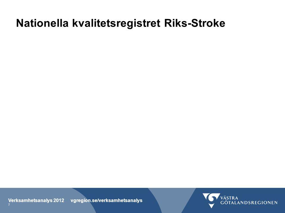 Figur H-115 Andel strokepatienter som var ADL- beroende helt eller delvis 3 månader efter akutfasen.