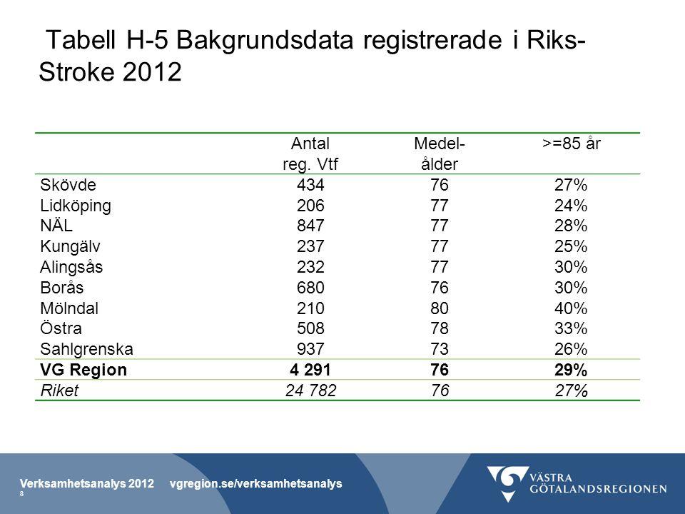 Tabell H-5 Bakgrundsdata registrerade i Riks- Stroke 2012 Antal reg. Vtf Medel- ålder >=85 år Skövde4347627% Lidköping2067724% NÄL8477728% Kungälv2377