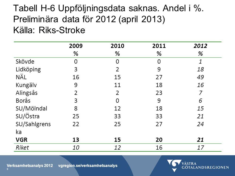 Tabell H-6 Uppföljningsdata saknas. Andel i %. Preliminära data för 2012 (april 2013) Källa: Riks-Stroke 2009 % 2010 % 2011 % 2012 % Skövde0001 Lidköp